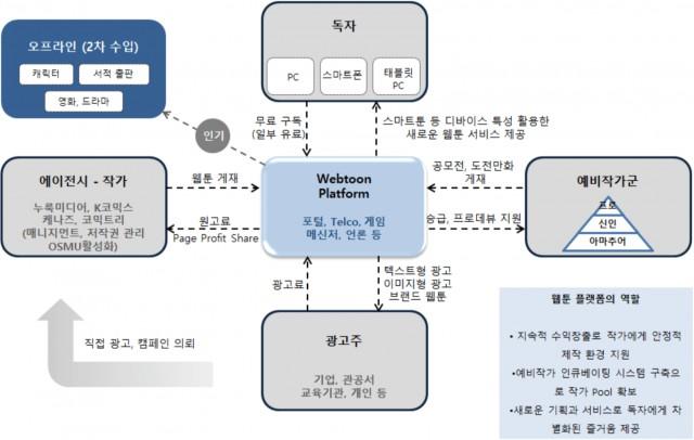포털형 플랫폼의 산업 구조(무료형/광고형 수익 모델)