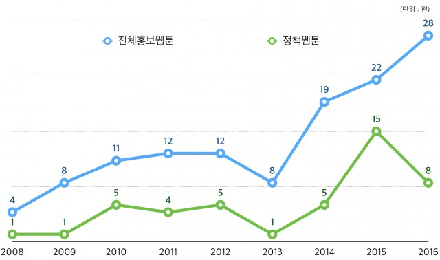 네이버 홍보웹툰 편수현황