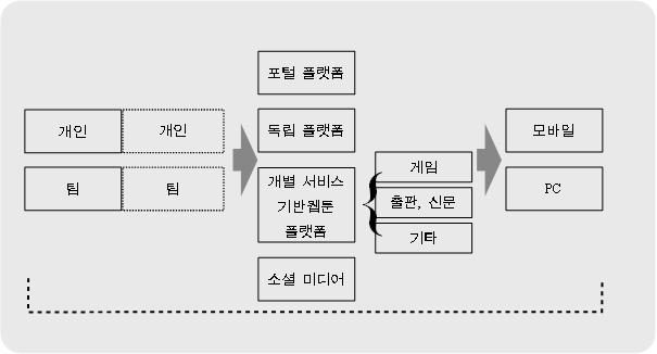 1. 출발! 복잡하고 빠르게 변화하는 웹툰 생태계