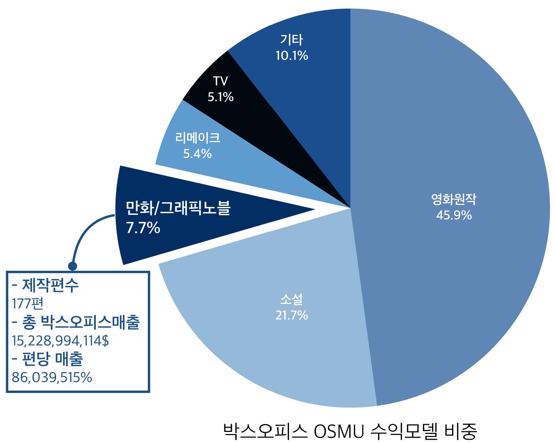1995-2016년 만화소재영화 박스오피스비중 (OSMU를 통한 수익모델)