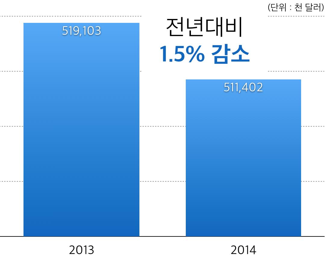 2012-2014년 북미 콘텐츠 수출 규모