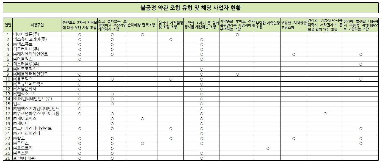 웹툰 계약 불공정 약관 조항 유형 - 콘텐츠의 2차 저작권 무단 사용