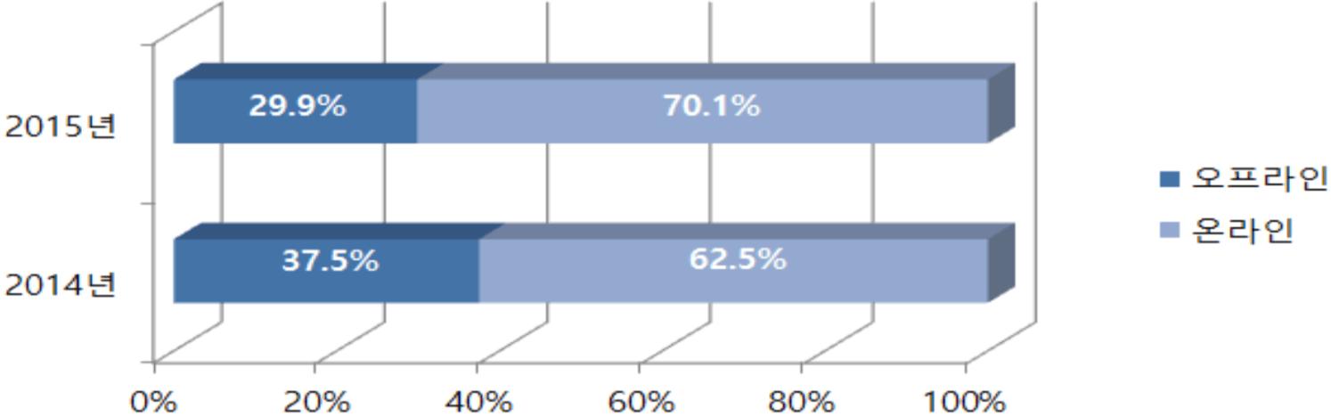 세계 만화 시장의 인쇄만화와 디지털 만화 비율