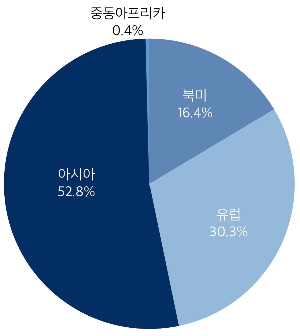 2015년 글로벌 만화시장 권역별 점유율