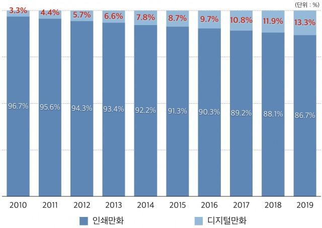 2010-2019년 디지털만화 시장 비중 및 전망