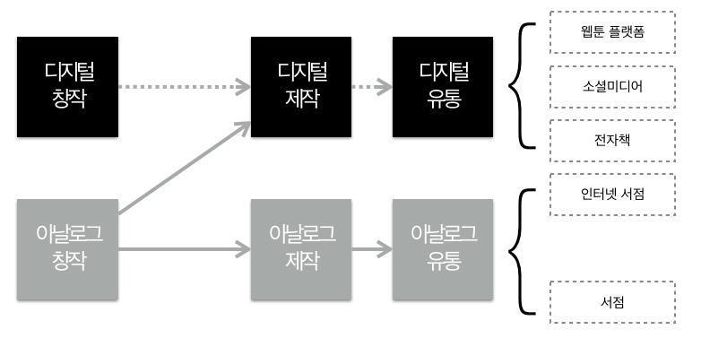 2. 만화의 정의와 웹툰의 특징