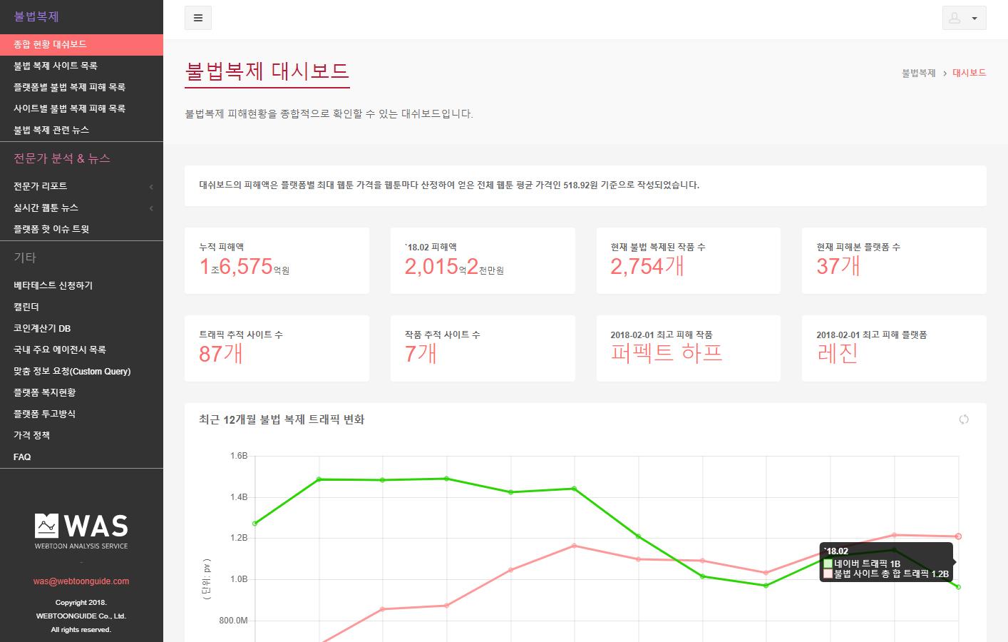 웹툰가이드, 국내 최초 유료 웹툰 통계 분석 서비스 WAS(워즈) 오픈