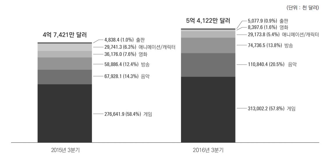 15년 3분기 vs 16년 3분기 콘텐츠산업 상장사 수출 비교