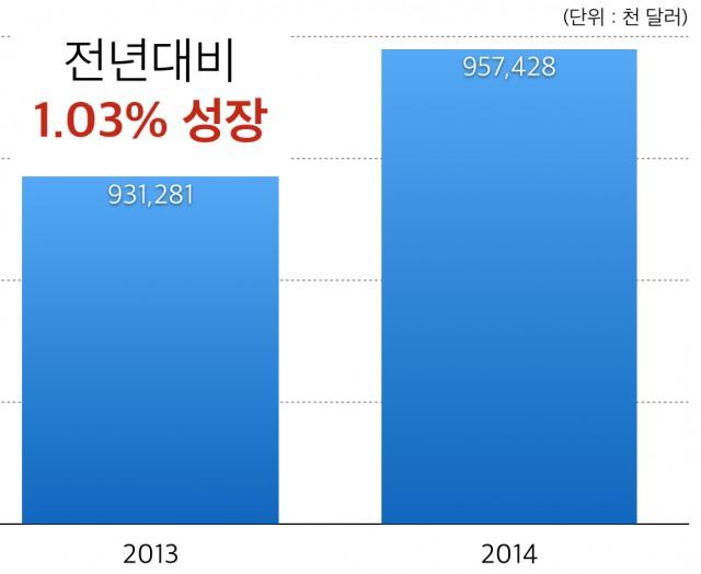 2012-2014년 동남아 콘텐츠 수출 규모