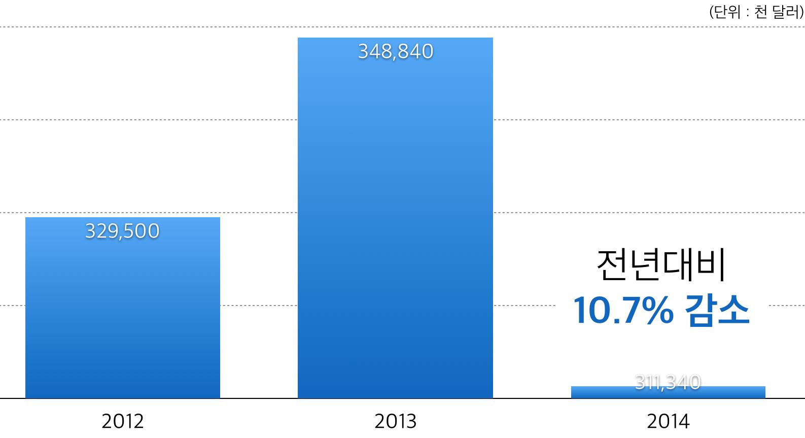 2012-2014년 유럽 콘텐츠 수출 규모