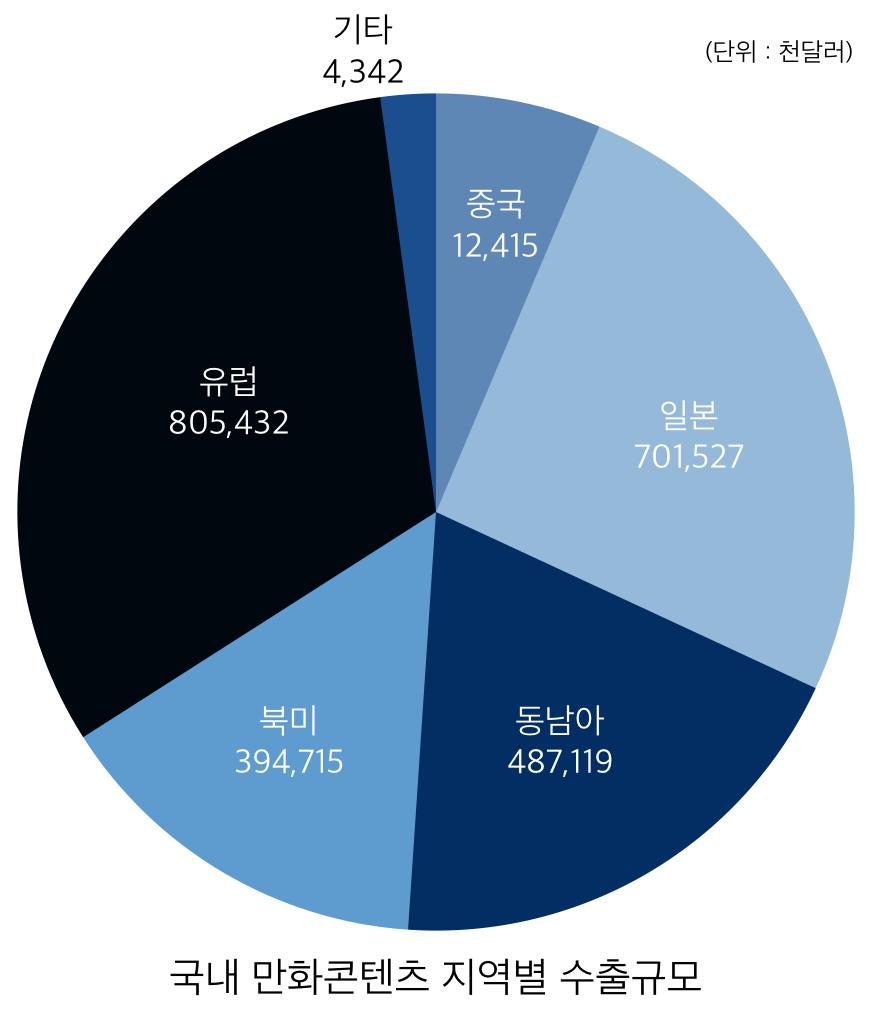 2014년 국내 만화콘텐츠 지역별 수출규모