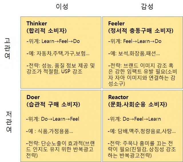 FCB 모델, 출처: 정언용, 비즈니스 인사이트 블로그