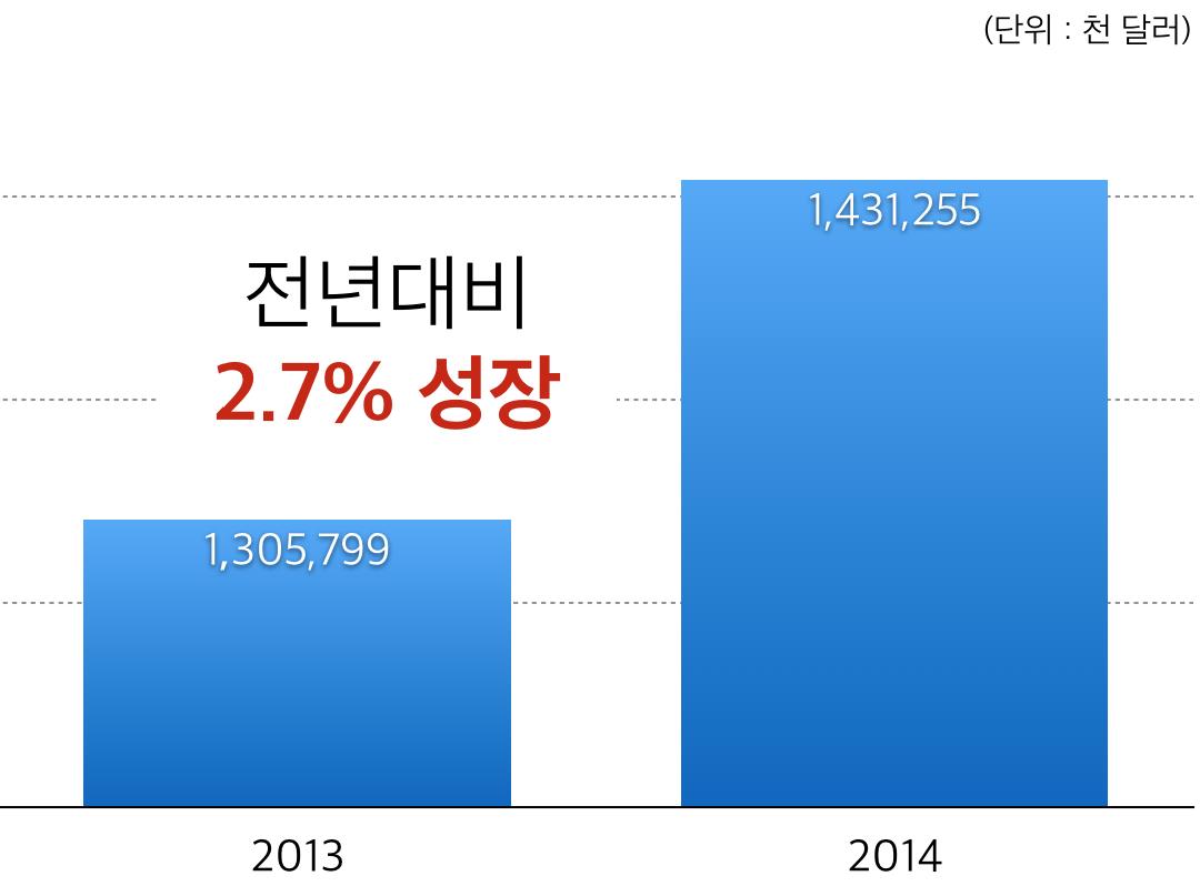 2012-2014년 중국 콘텐츠 수출 규모