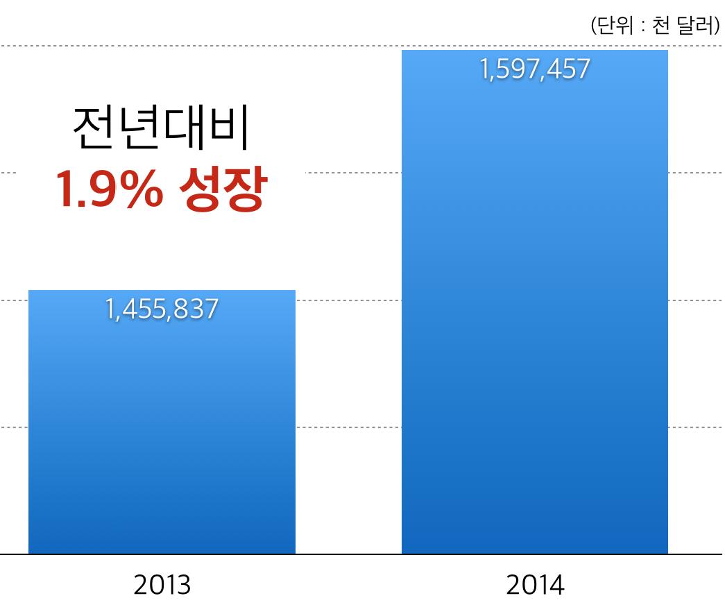 2012-2014년 일본 콘텐츠 수출 규모