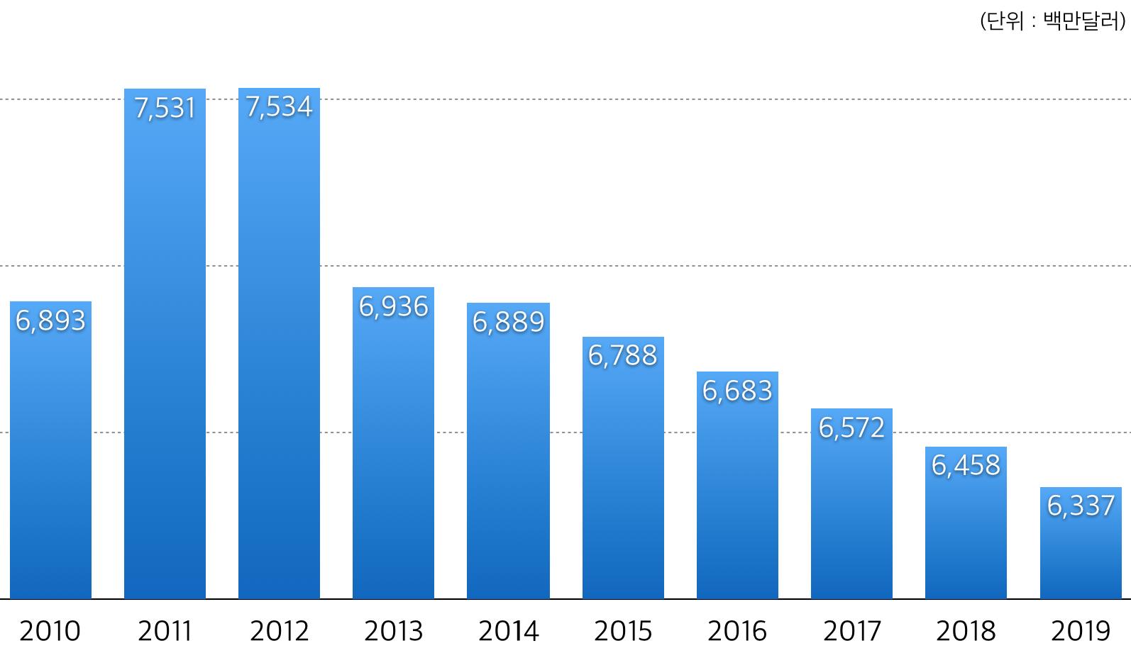 2010-2019년 전세계 만화시장 규모와 전망