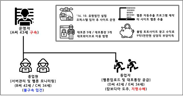 국내 최대 웹툰 불법 사이트 '밤토끼' 운영자 검거
