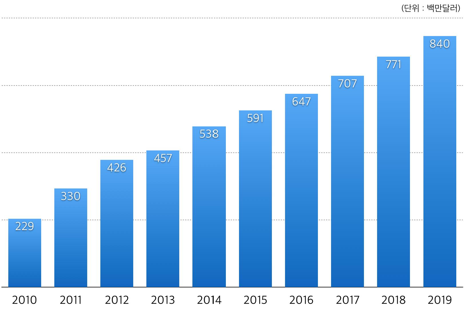 2010-2019년 한국 디지털만화 시장 규모 및 전망