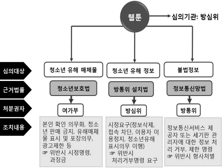 현행 웹툰의 심의 및 제재 조치