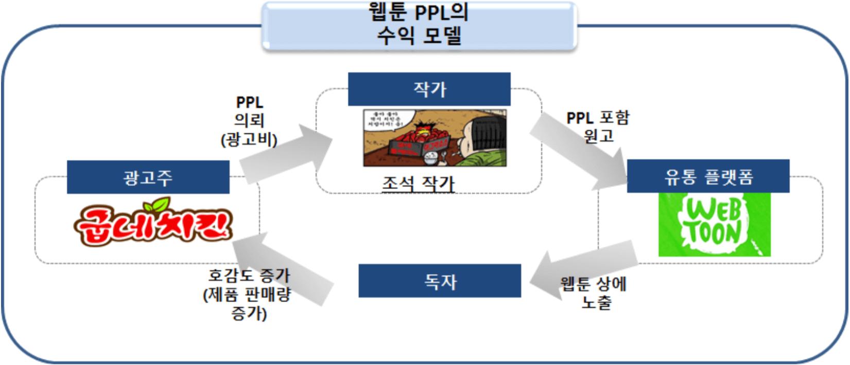 웹툰 광고 수익모델 - PPL