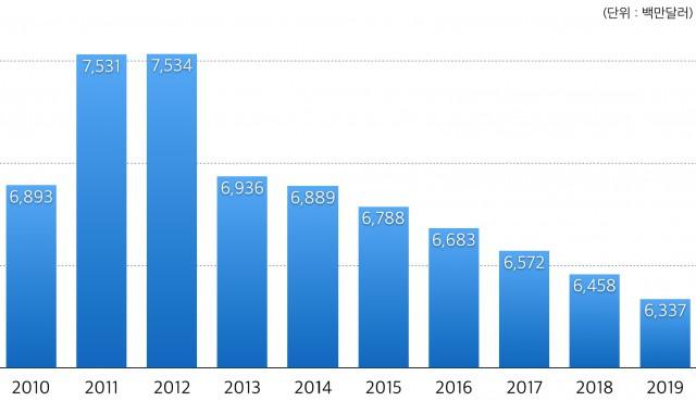 2010-2019년 한국 만화시장 규모및 전망